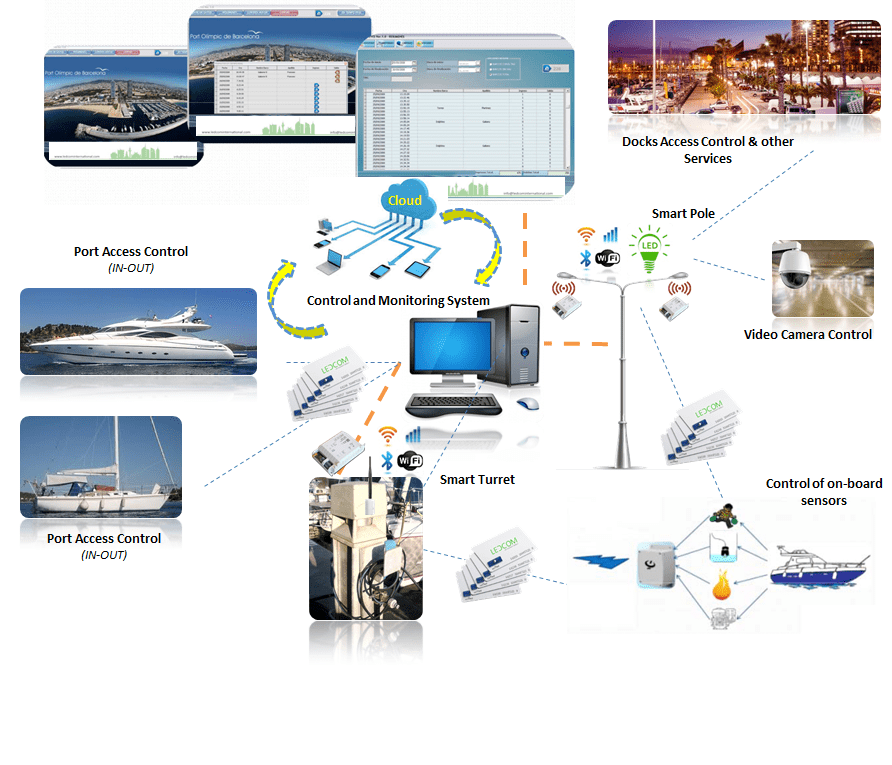 OPEN EYES – CONTROL AND MONITORING SYSTEM (flow boats access to the port - IN/OUT)