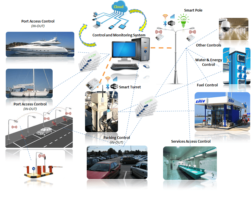 PORT SERVICES OF TELECONTROL & REMOTE READING